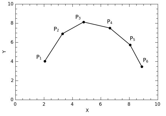qtiplot-integration-plot1