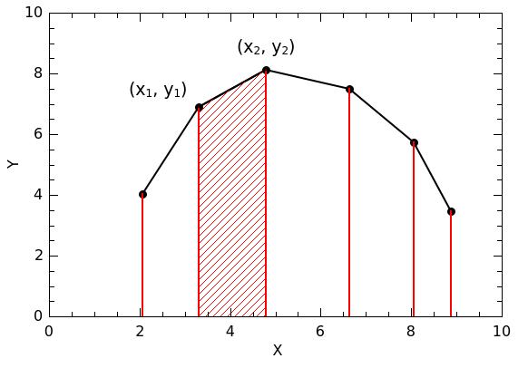 qtiplot-integration-plot2